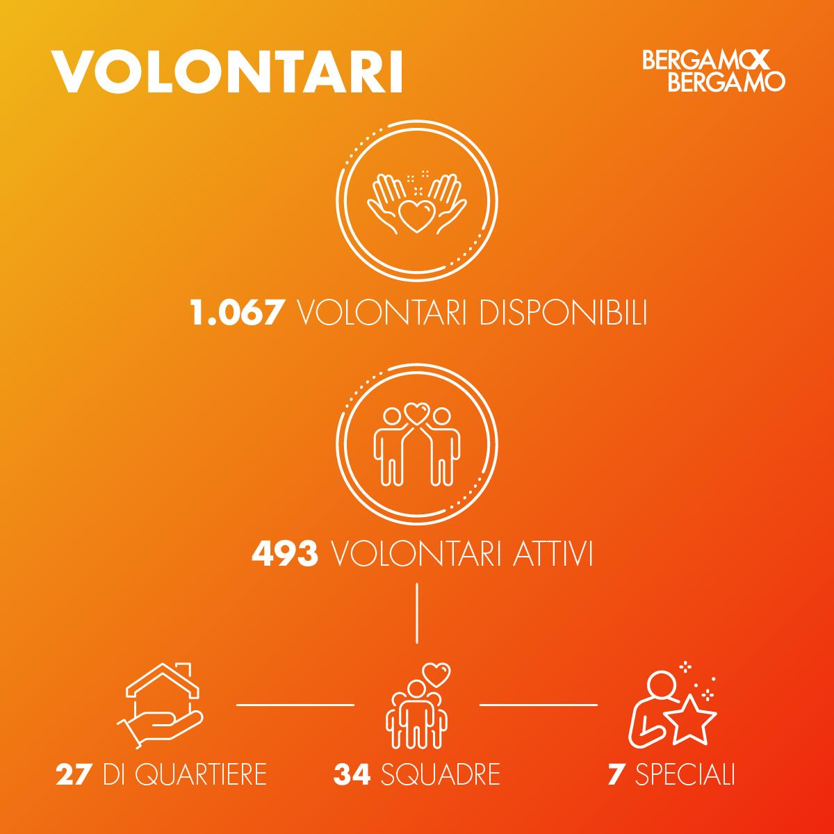 ergamo X Bergamo 2020 Volontariato Covid-19